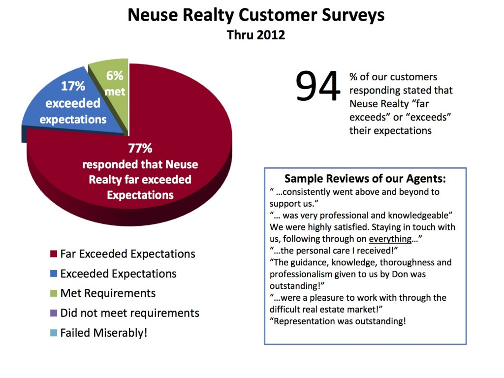 Customer Surveys 2012