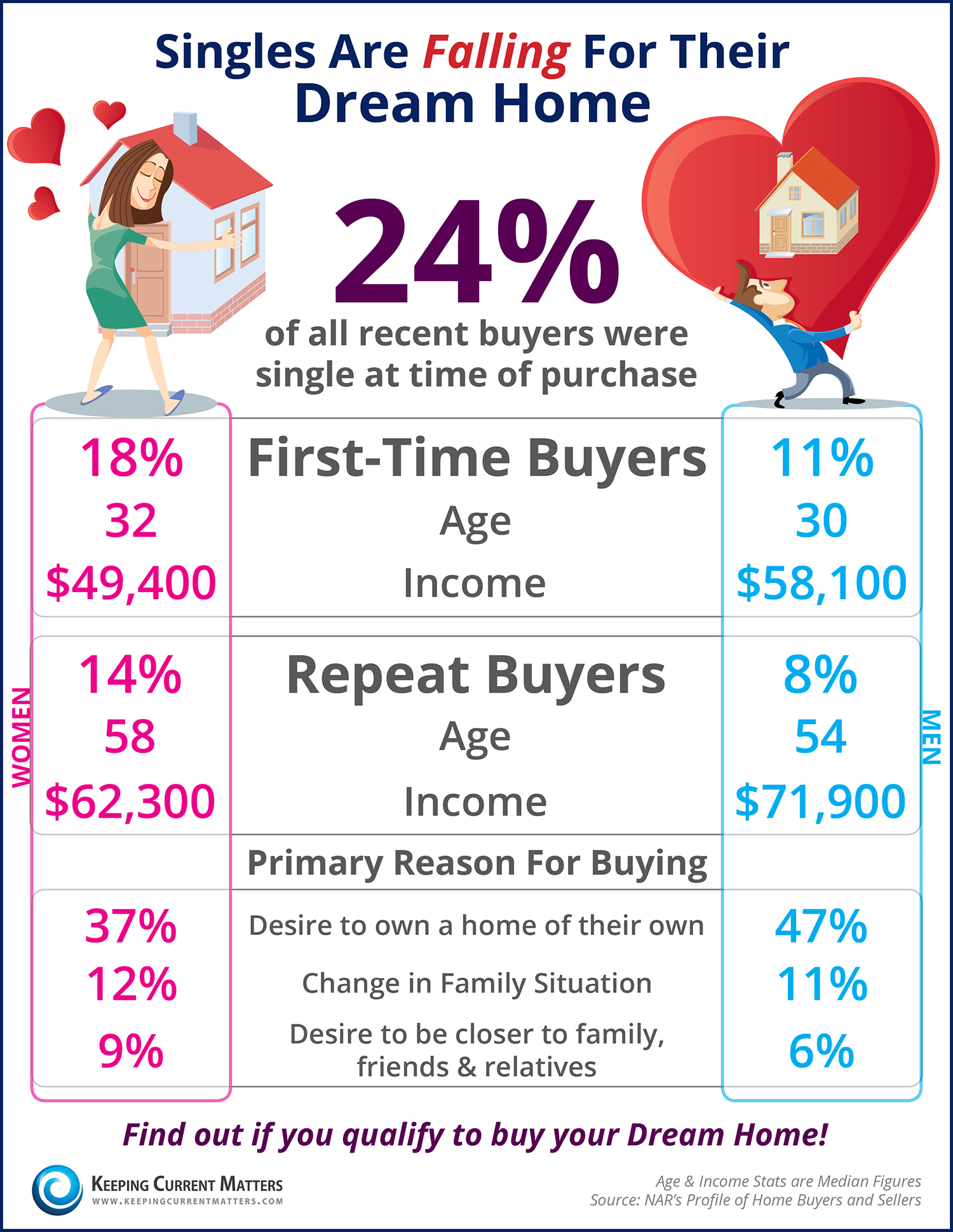 KCM Infographic Single Home Buyers