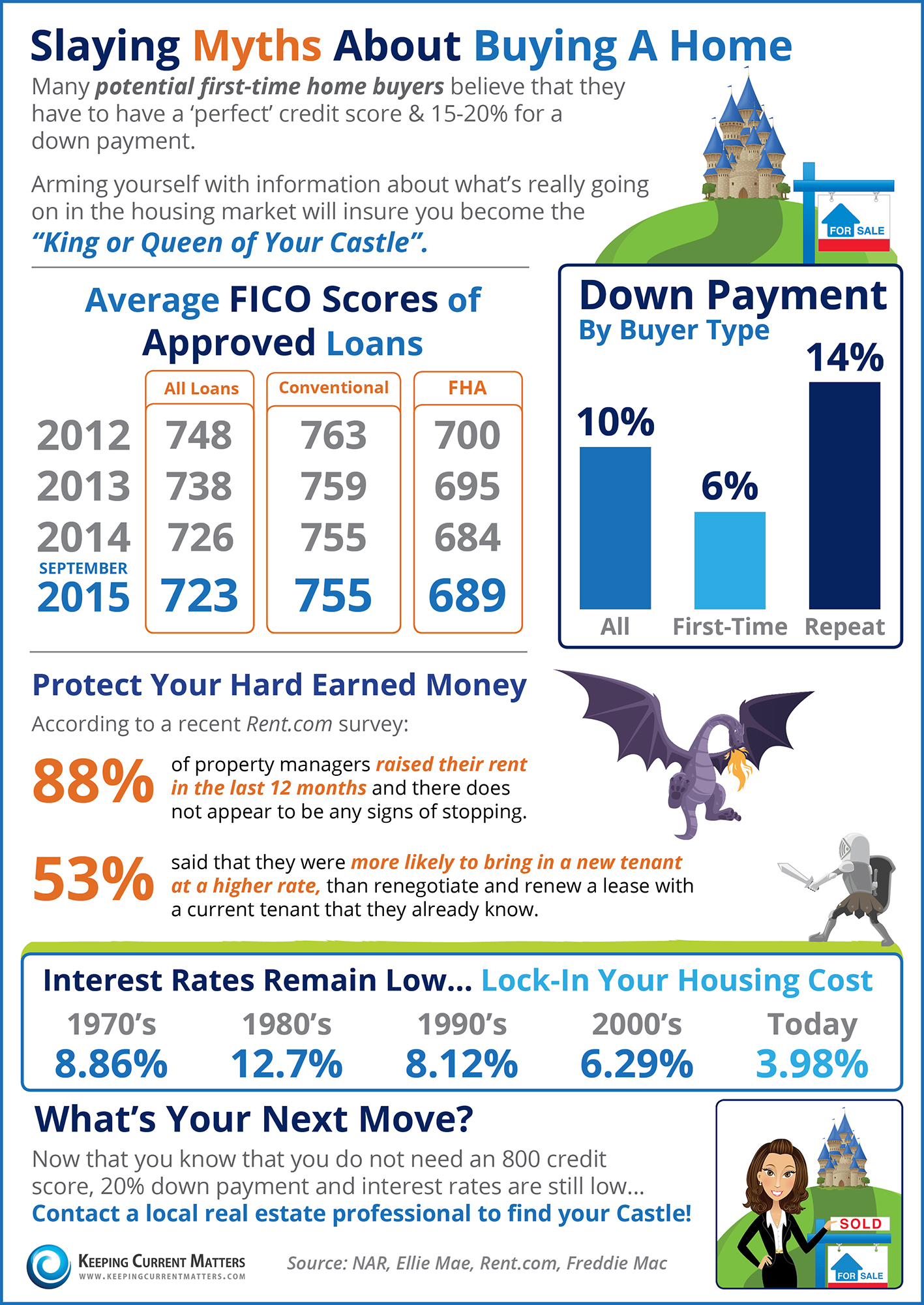 KCM Infographic - Slaying Home Buying Myths
