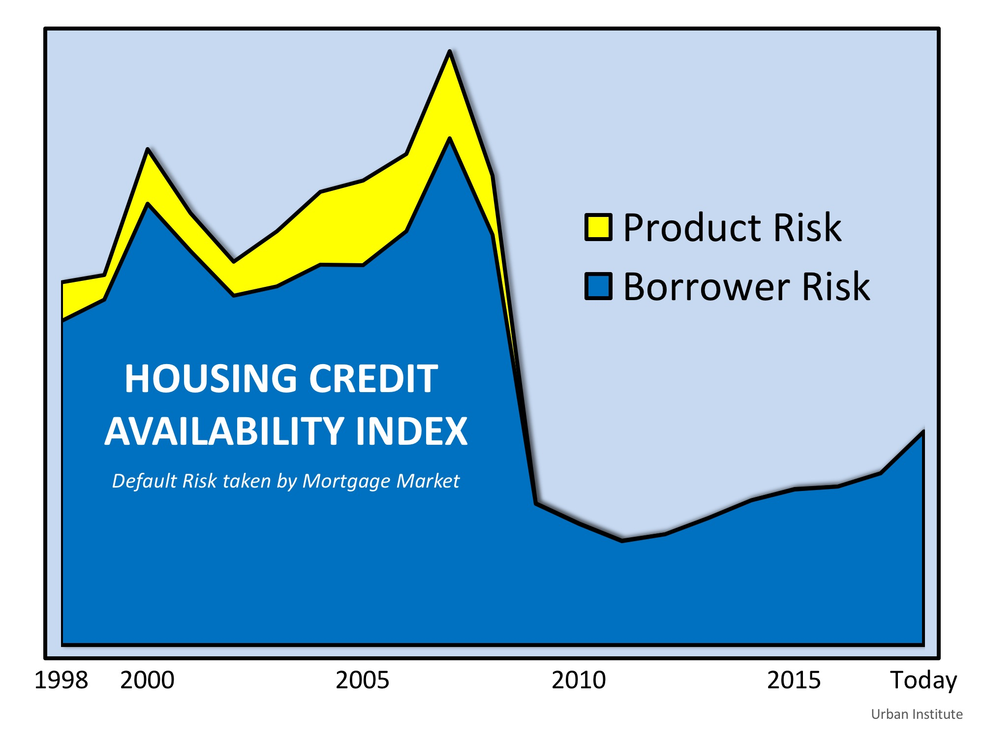 Are Lending Standards Propping Up Home Prices? | Simplifying The Market