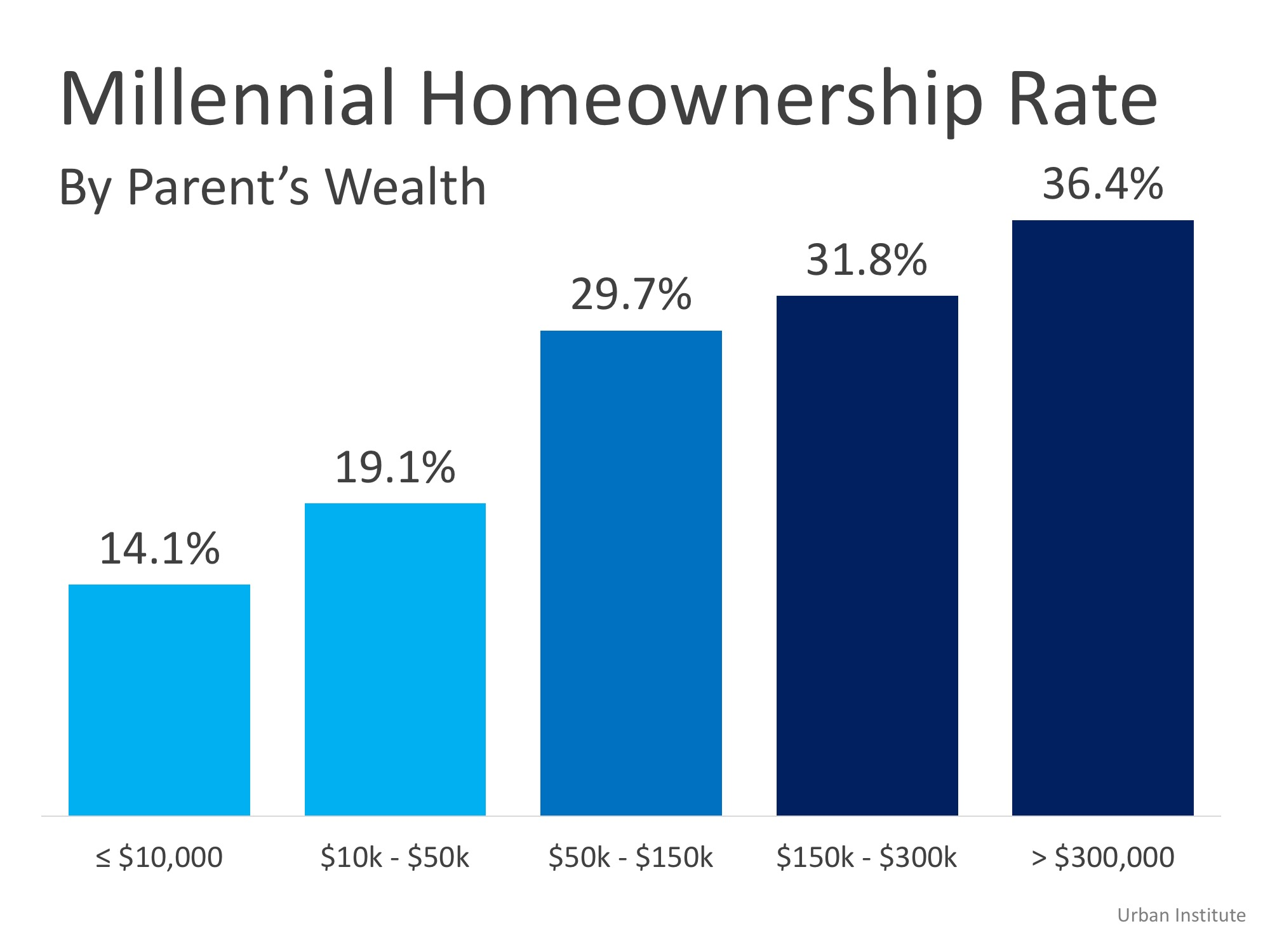 Homeownership is a Dominant Gene   Simplifying The Market