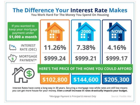 rising mortgage rates